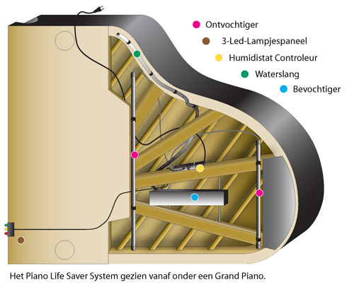 Piano Life Saver System (voor vleugel)